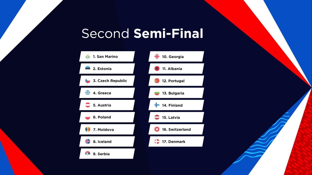Running Order Second Semi Final Eurovision Song Contest 2021